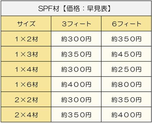 SPF材【参考価格】